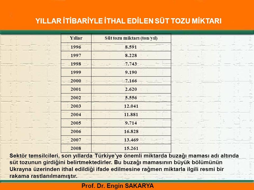 Prof. Dr. Engin SAKARYA YıllarSüt tozu miktarı (ton/yıl) 19968.591 19978.228 19987.743 19999.190 20007.166 20012.620 20025.556 200312.041 200411.881 2