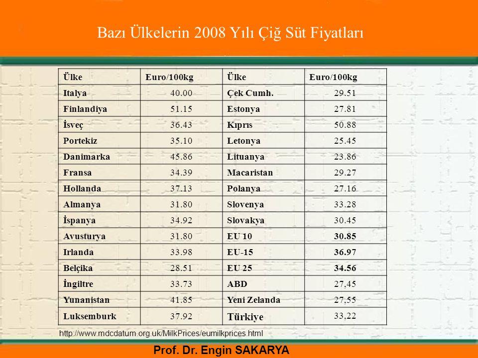 Prof. Dr. Engin SAKARYA Bazı Ülkelerin 2008 Yılı Çiğ Süt Fiyatları ÜlkeEuro/100kgÜlkeEuro/100kg Italya40.00Çek Cumh.29.51 Finlandiya 51.15Estonya27.81
