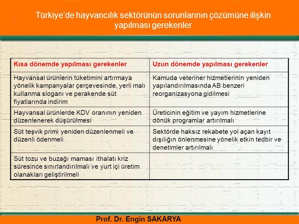 Prof. Dr. Engin SAKARYA Kısa dönemde yapılması gerekenlerUzun dönemde yapılması gerekenler Hayvansal ürünlerin tüketimini artırmaya yönelik kampanyala