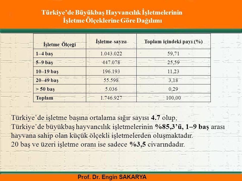 Prof. Dr. Engin SAKARYA Türkiye'de Büyükbaş Hayvancılık İşletmelerinin İşletme Ölçeklerine Göre Dağılımı İşletme Ölçeği İşletme sayısıToplam içindeki