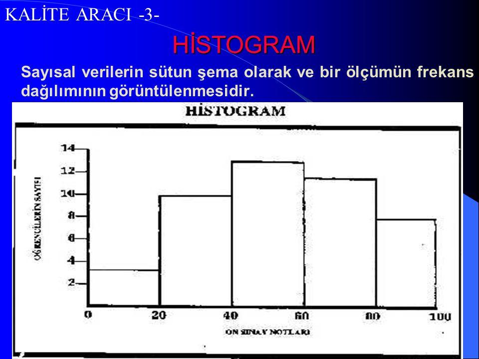 HİSTOGRAM Sayısal verilerin sütun şema olarak ve bir ölçümün frekans dağılımının görüntülenmesidir. KALİTE ARACI -3-