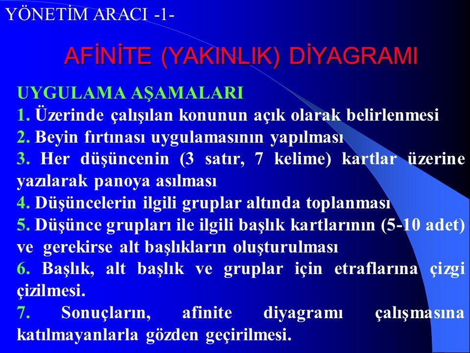 AFİNİTE (YAKINLIK) DİYAGRAMI UYGULAMA AŞAMALARI 1. Üzerinde çalışılan konunun açık olarak belirlenmesi 2. Beyin fırtınası uygulamasının yapılması 3. H