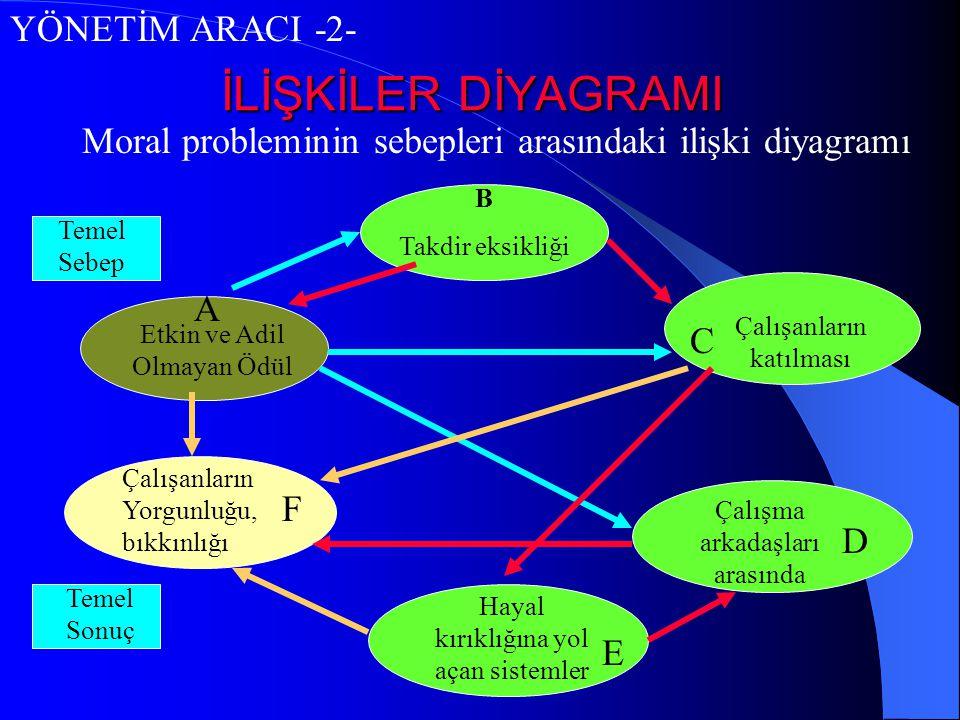 İLİŞKİLER DİYAGRAMI YÖNETİM ARACI -2- Moral probleminin sebepleri arasındaki ilişki diyagramı B Takdir eksikliği Etkin ve Adil Olmayan Ödül Çalışanlar