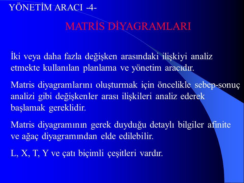 YÖNETİM ARACI -4- MATRİS DİYAGRAMLARI İki veya daha fazla değişken arasındaki ilişkiyi analiz etmekte kullanılan planlama ve yönetim aracıdır. Matris