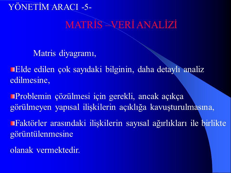 YÖNETİM ARACI -5- MATRİS –VERİ ANALİZİ Matris diyagramı, Elde edilen çok sayıdaki bilginin, daha detaylı analiz edilmesine, Problemin çözülmesi için g