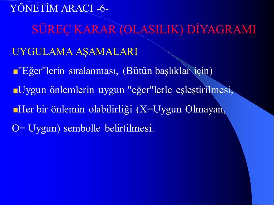 YÖNETİM ARACI -6- SÜREÇ KARAR (OLASILIK) DİYAGRAMI UYGULAMA AŞAMALARI
