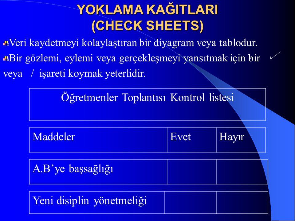 Öğretmenler Toplantısı Kontrol listesi MaddelerEvetHayır A.B'ye başsağlığı Yeni disiplin yönetmeliği YOKLAMA KAĞITLARI (CHECK SHEETS) Veri kaydetmeyi