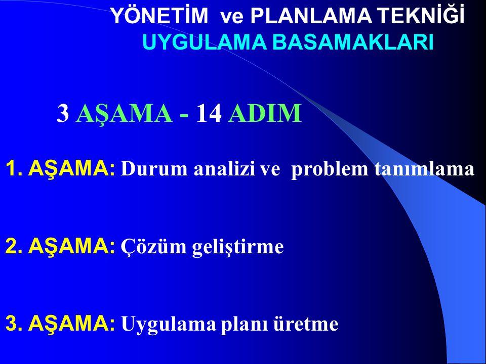 3 AŞAMA - 14 ADIM YÖNETİM ve PLANLAMA TEKNİĞİ UYGULAMA BASAMAKLARI 1. AŞAMA: Durum analizi ve problem tanımlama 2. AŞAMA: Çözüm geliştirme 3. AŞAMA: U