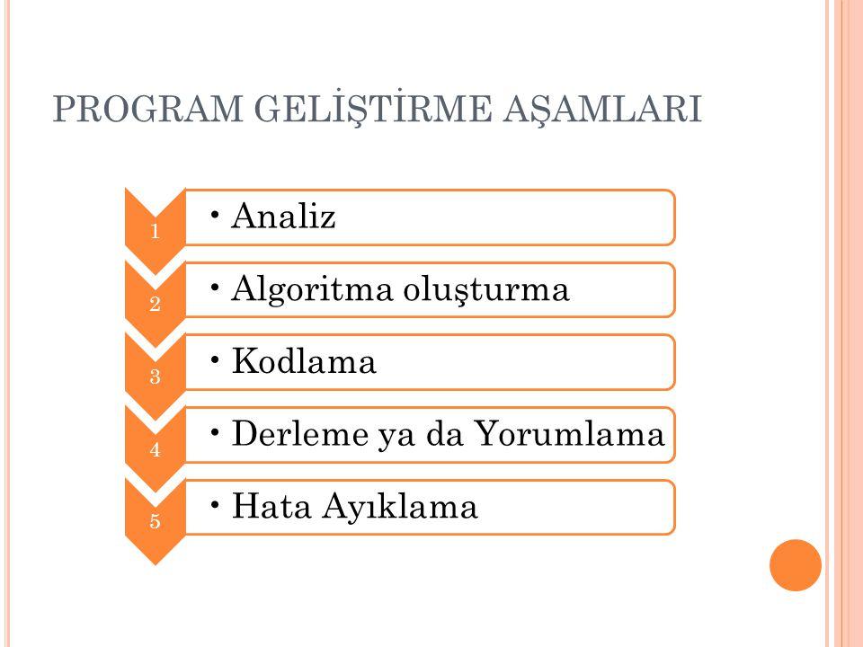 PROGRAM GELİŞTİRME AŞAMLARI 1 •Analiz 2 •Algoritma oluşturma 3 •Kodlama 4 •Derleme ya da Yorumlama 5 •Hata Ayıklama