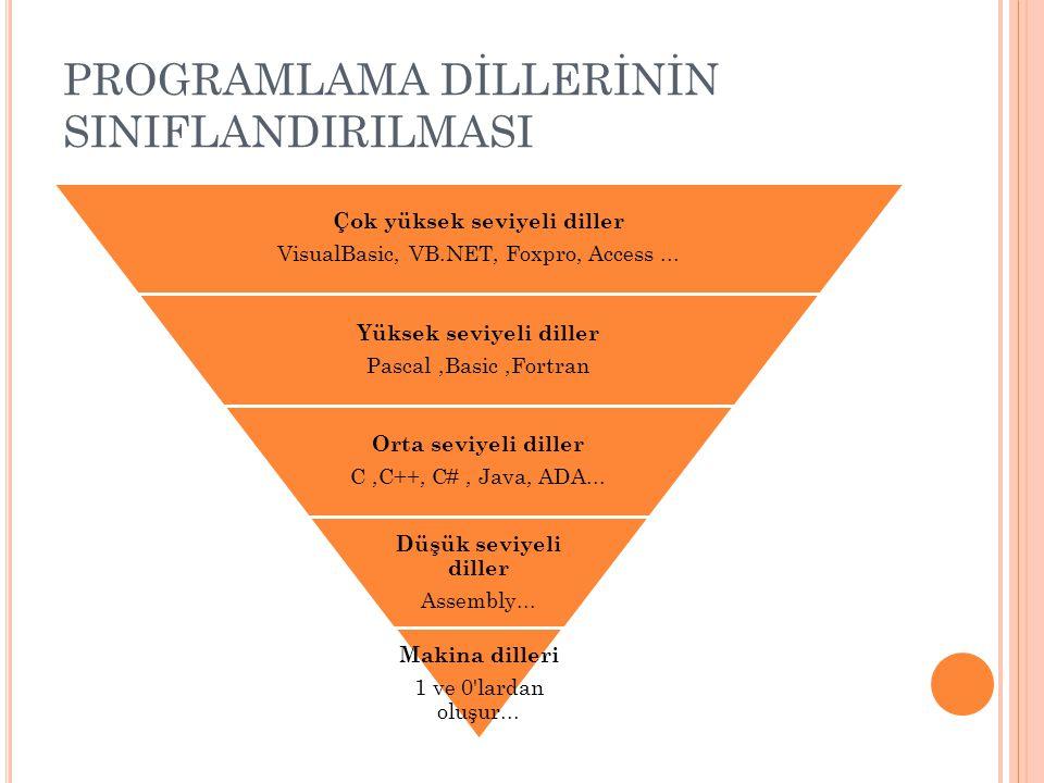 PROGRAMLAMA DİLLERİNİN SINIFLANDIRILMASI Çok yüksek seviyeli diller VisualBasic, VB.NET, Foxpro, Access... Yüksek seviyeli diller Pascal,Basic,Fortran