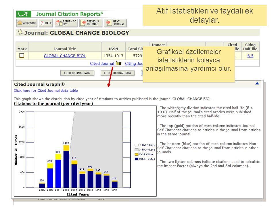 Atıf İstatistikleri ve faydalı ek detaylar. Grafiksel özetlemeler istatistiklerin kolayca anlaşılmasına yardımcı olur.