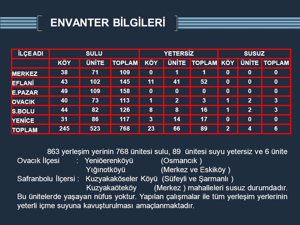 ENVANTER BİLGİLERİ 863 yerleşim yerinin 768 ünitesi sulu, 89 ünitesi suyu yetersiz ve 6 ünite Ovacık İlçesi : Yeniöerenköyü (Osmancık ) Yığınotköyü (M