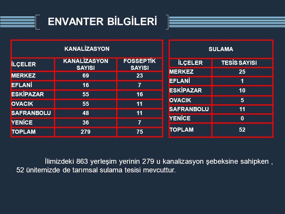 ENVANTER BİLGİLERİ İlimizdeki 863 yerleşim yerinin 279 u kanalizasyon şebeksine sahipken, 52 ünitemizde de tarımsal sulama tesisi mevcuttur. KANALİZAS