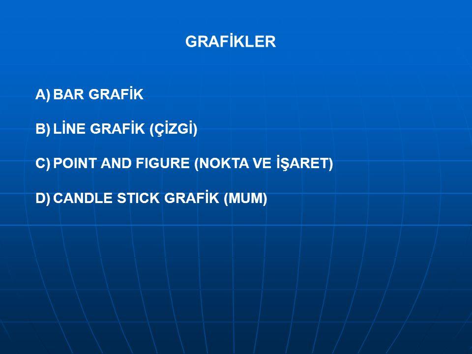 GRAFİKLER A)BAR GRAFİK B)LİNE GRAFİK (ÇİZGİ) C)POINT AND FIGURE (NOKTA VE İŞARET) D)CANDLE STICK GRAFİK (MUM)