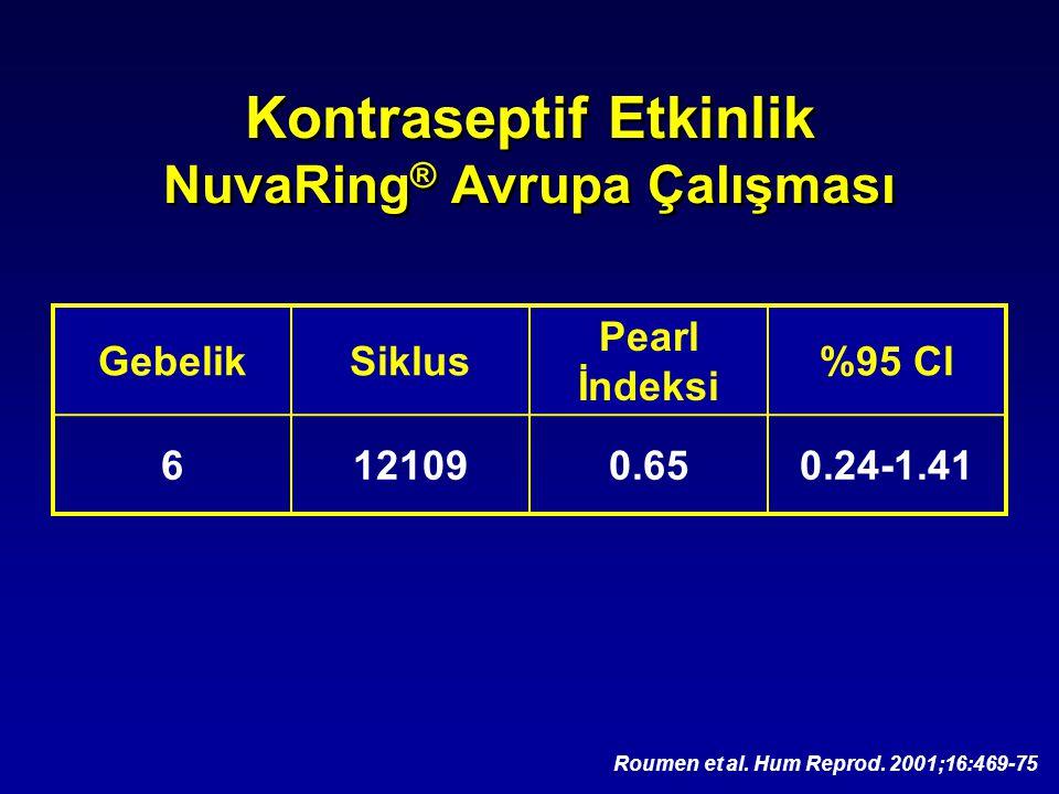 Kontraseptif Etkinlik NuvaRing ® Avrupa Çalışması GebelikSiklus Pearl İndeksi %95 Cl 6121090.650.24-1.41 Roumen et al. Hum Reprod. 2001;16:469-75