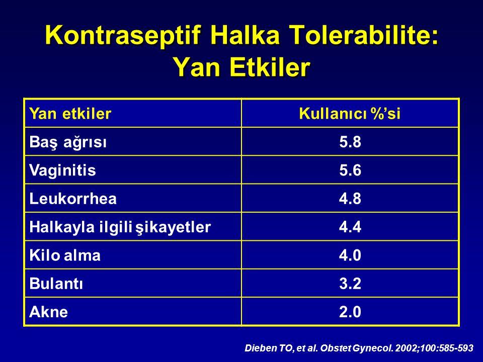 Kontraseptif Halka Tolerabilite: Yan Etkiler Dieben TO, et al. Obstet Gynecol. 2002;100:585-593 Yan etkilerKullanıcı %'si Baş ağrısı5.8 Vaginitis5.6 L
