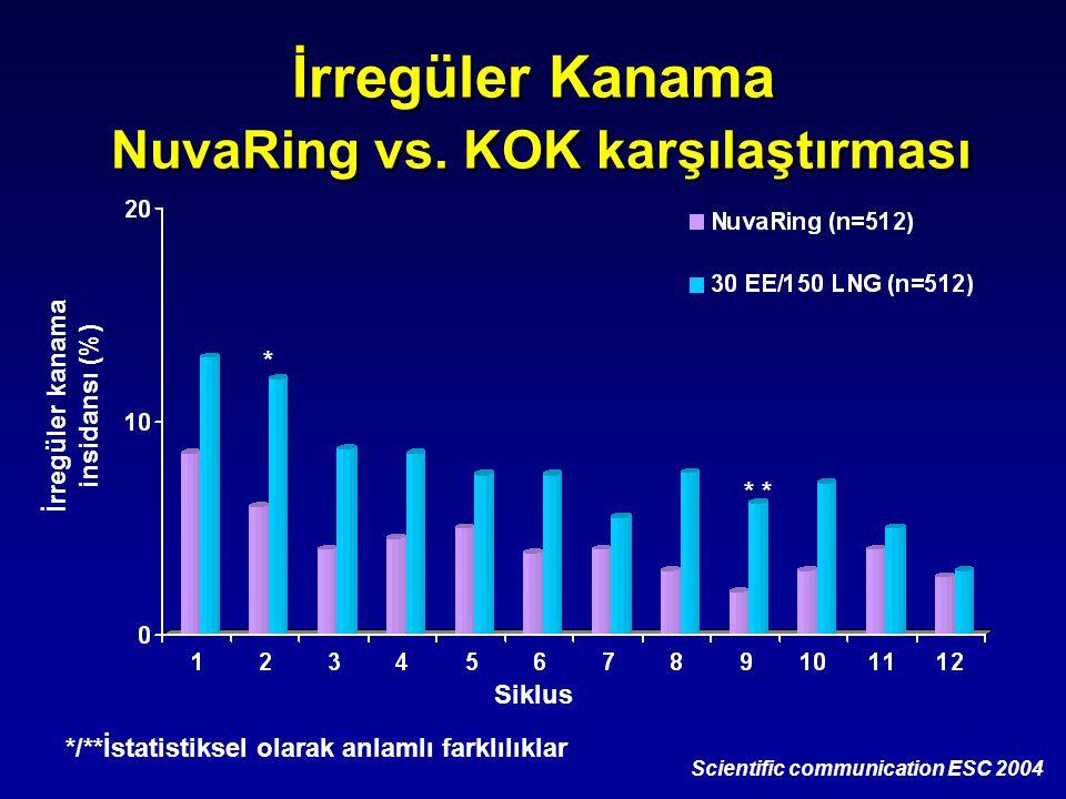 İrregüler Kanama NuvaRing vs. KOK karşılaştırması Scientific communication ESC 2004 */**İstatistiksel olarak anlamlı farklılıklar Siklus İrregüler kan