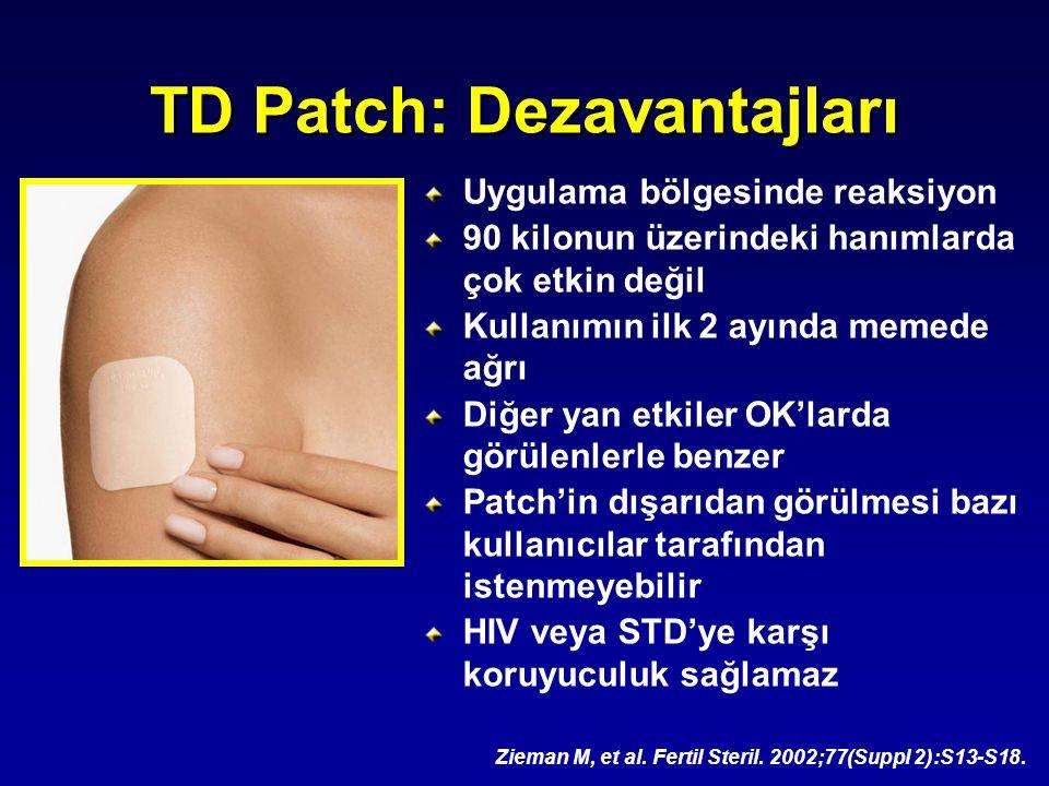 TD Patch: Dezavantajları Uygulama bölgesinde reaksiyon 90 kilonun üzerindeki hanımlarda çok etkin değil Kullanımın ilk 2 ayında memede ağrı Diğer yan