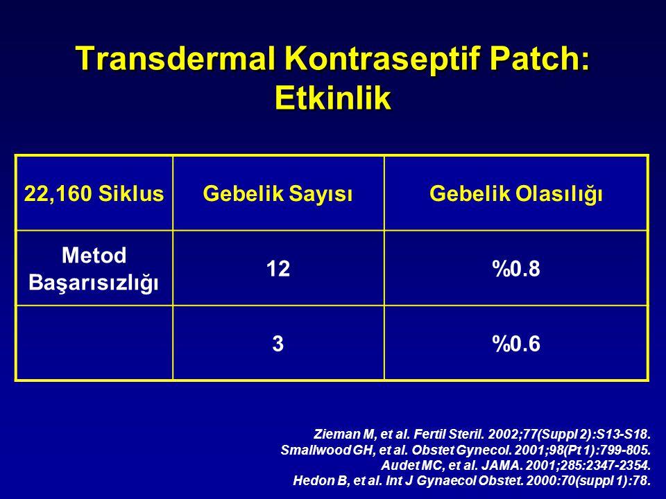 Transdermal Kontraseptif Patch: Etkinlik 22,160 SiklusGebelik SayısıGebelik Olasılığı Metod Başarısızlığı 12%0.8 3%0.6 Zieman M, et al. Fertil Steril.