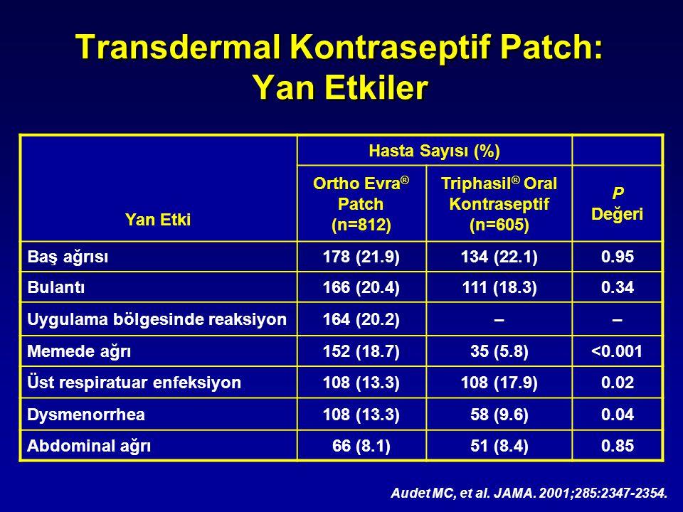 Transdermal Kontraseptif Patch: Yan Etkiler Audet MC, et al. JAMA. 2001;285:2347-2354. Yan Etki Hasta Sayısı (%) Ortho Evra ® Patch (n=812) Triphasil