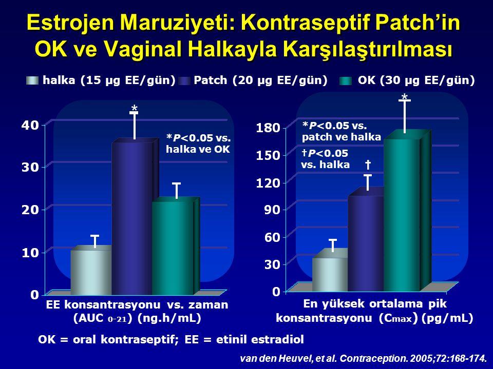 Estrojen Maruziyeti: Kontraseptif Patch'in OK ve Vaginal Halkayla Karşılaştırılması van den Heuvel, et al. Contraception. 2005;72:168-174. En yüksek o