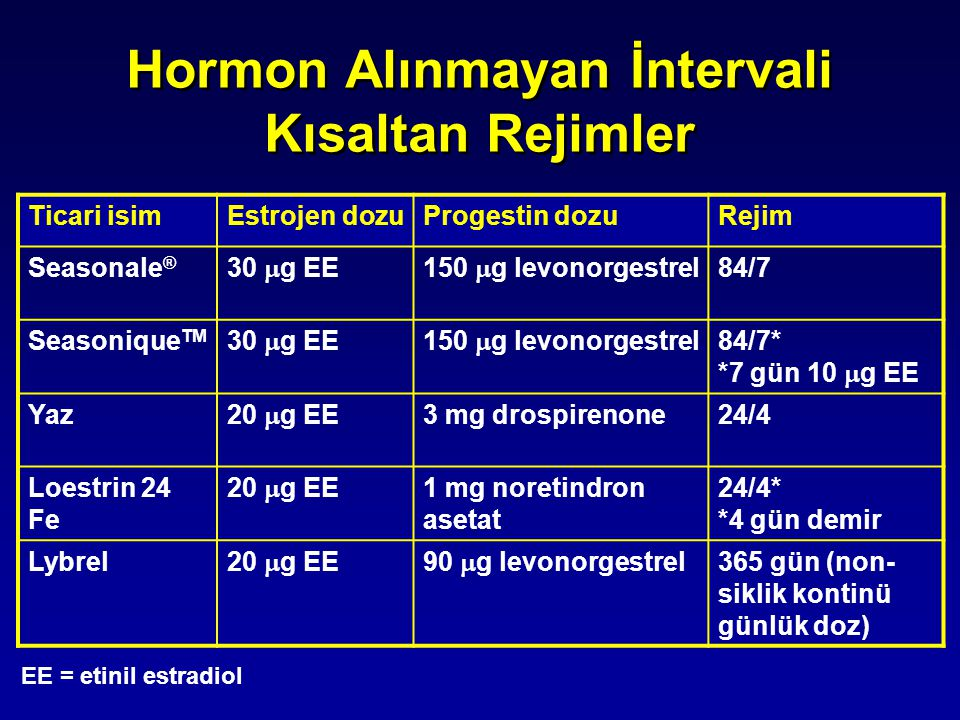 Hormon Alınmayan İntervali Kısaltan Rejimler EE = etinil estradiol Ticari isimEstrojen dozuProgestin dozuRejim Seasonale ® 30  g EE150  g levonorges