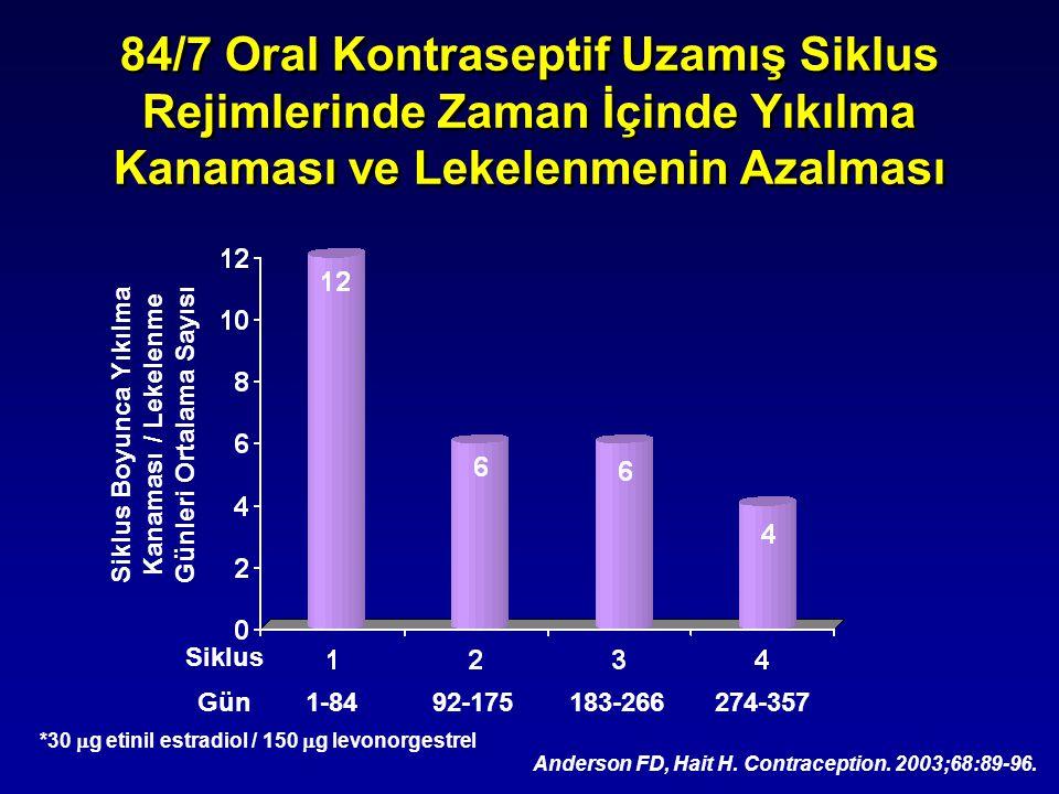 84/7 Oral Kontraseptif Uzamış Siklus Rejimlerinde Zaman İçinde Yıkılma Kanaması ve Lekelenmenin Azalması Siklus Gün1-8492-175183-266274-357 *30  g et