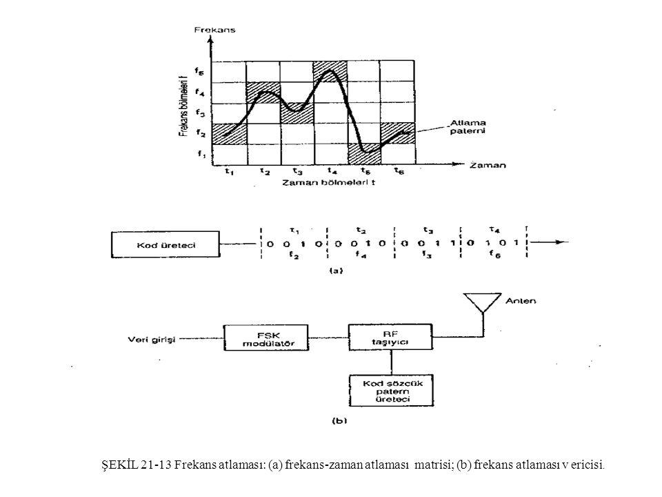 ŞEKİL 21-13 Frekans atlaması: (a) frekans-zaman atlaması matrisi; (b) frekans atlaması v ericisi.