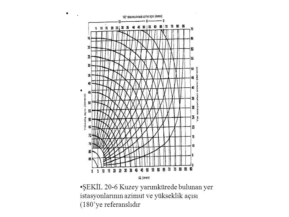 •.•. •). •ŞEKİL 20-6 Kuzey yarımkürede bulunan yer istasyonlarının azimut ve yükseklik açısı (180'ye referanslıdır