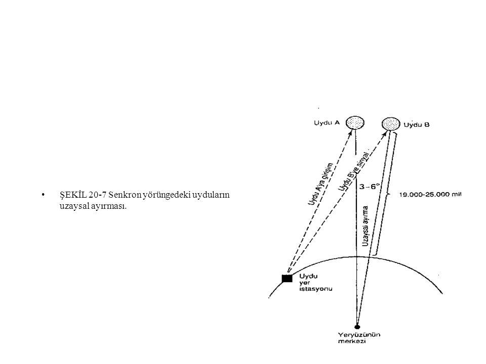 m •ŞEKİL 20-7 Senkron yörüngedeki uyduların uzaysal ayırması.