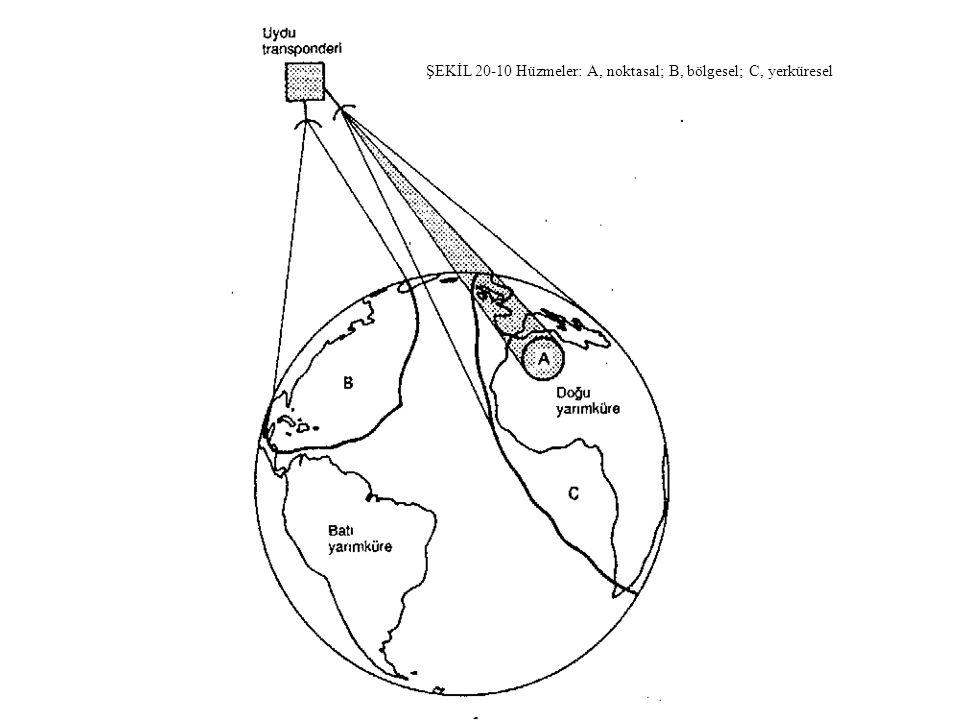 ŞEKİL 20-10 Hüzmeler: A, noktasal; B, bölgesel; C, yerküresel. ŞEKİL 20-10 Hüzmeler: A, noktasal; B, bölgesel; C, yerküresel