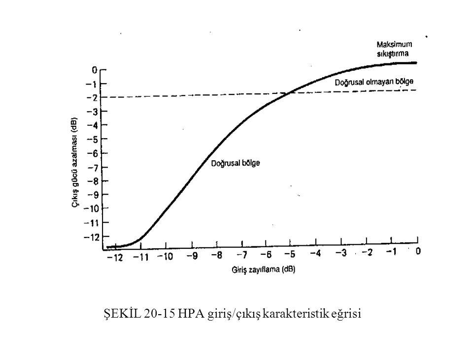 ŞEKİL 20-15 HPA giriş/çıkış karakteristik eğrisi ŞEKİL 20-15 HPA giriş/çıkış karakteristik eğrisi.