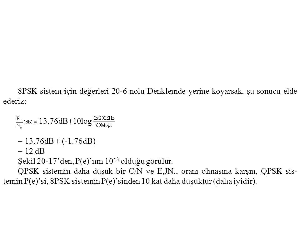 8PSK sistem için değerleri 20-6 nolu Denklemde yerine koyarsak, şu sonucu elde ederiz: 13.76dB+10log = 13.76dB + (-1.76dB) = 12 dB Şekil 20-17'den, P(e)'nm 10' 3 olduğu görülür.
