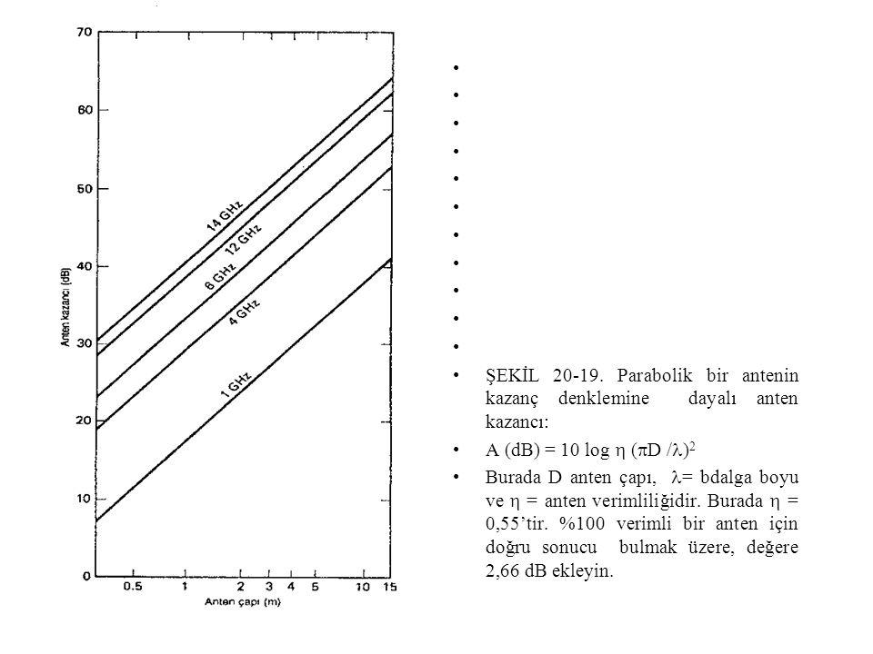 • •ŞEKİL 20-19. Parabolik bir antenin kazanç denklemine dayalı anten kazancı: •A (dB) = 10 log  (  D /  ) 2 •Burada D anten çapı,  = bdalga boyu v