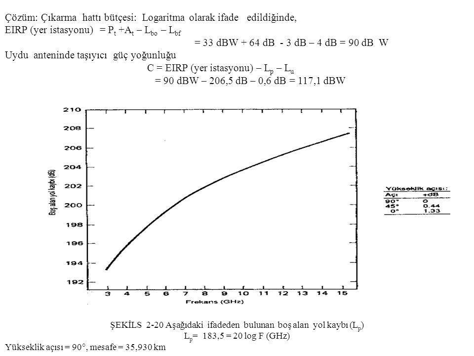 Çözüm: Çıkarma hattı bütçesi: Logaritma olarak ifade edildiğinde, EIRP (yer istasyonu) = P t +A t – L bo – L bf = 33 dBW + 64 dB - 3 dB – 4 dB = 90 dB W Uydu anteninde taşıyıcı güç yoğunluğu C = EIRP (yer istasyonu) – L p – L u = 90 dBW – 206,5 dB – 0,6 dB = 117,1 dBW ŞEKİLS 2-20 Aşağıdaki ifadeden bulunan boş alan yol kaybı (L p ) L p = 183,5 = 20 log F (GHz) Yükseklik açısı = 90 , mesafe = 35,930 km
