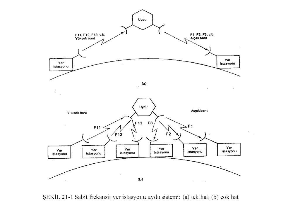 ŞEKİL 21-1 Sabit frekansit yer istasyonu uydu sistemi: (a) tek hat; (b) çok hat
