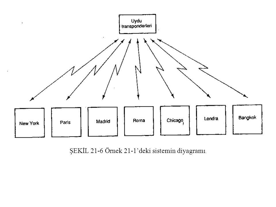 ŞEKİL 21-6 Örnek 21-1'deki sistemin diyagramı.