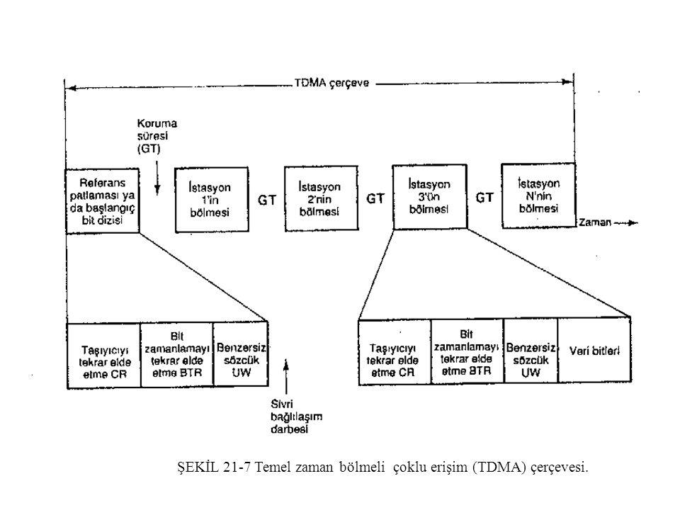 ŞEKİL 21-7 Temel zaman bölmeli çoklu erişim (TDMA) çerçevesi. ŞEKİL 21-7 Temel zaman bölmeli çoklu erişim (TDMA) çerçevesi.