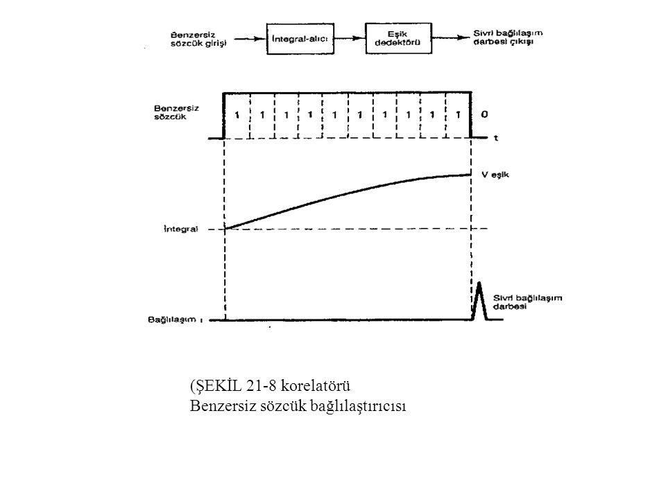 ŞEKİL 21-8 Benzersiz sözcük bağlılaştırıcısı (korelatörü) (ŞEKİL 21-8 korelatörü Benzersiz sözcük bağlılaştırıcısı