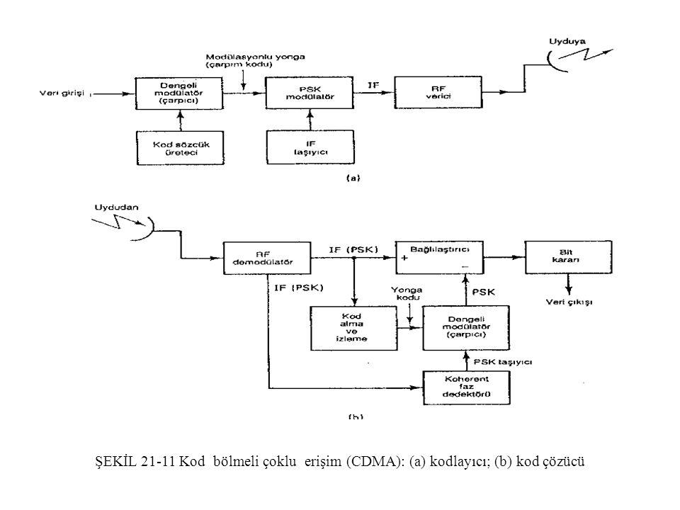 ŞEKİL 21-11 Kod bölmeli çoklu erişim (CDMA): (a) kodlayıcı; (b) kod çözücü