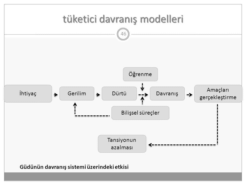 tüketici davranış modelleri 46 İhtiyaç GerilimDürtüDavranış Amaçları gerçekleştirme Öğrenme Bilişsel süreçler Tansiyonun azalması Güdünün davranış sis