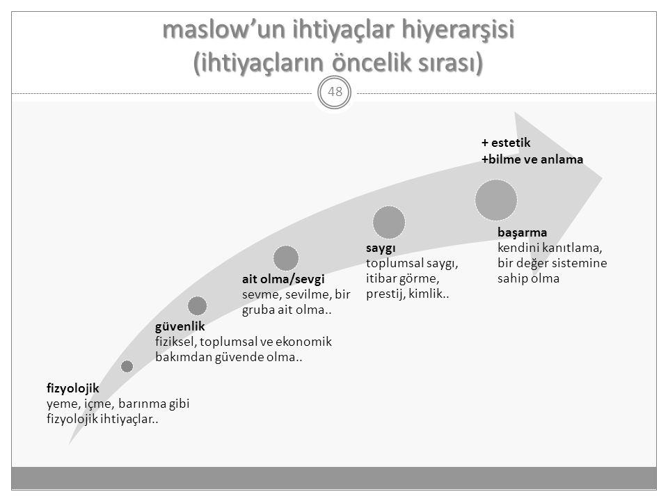 maslow'un ihtiyaçlar hiyerarşisi (ihtiyaçların öncelik sırası) 48 fizyolojik yeme, içme, barınma gibi fizyolojik ihtiyaçlar.. güvenlik fiziksel, toplu
