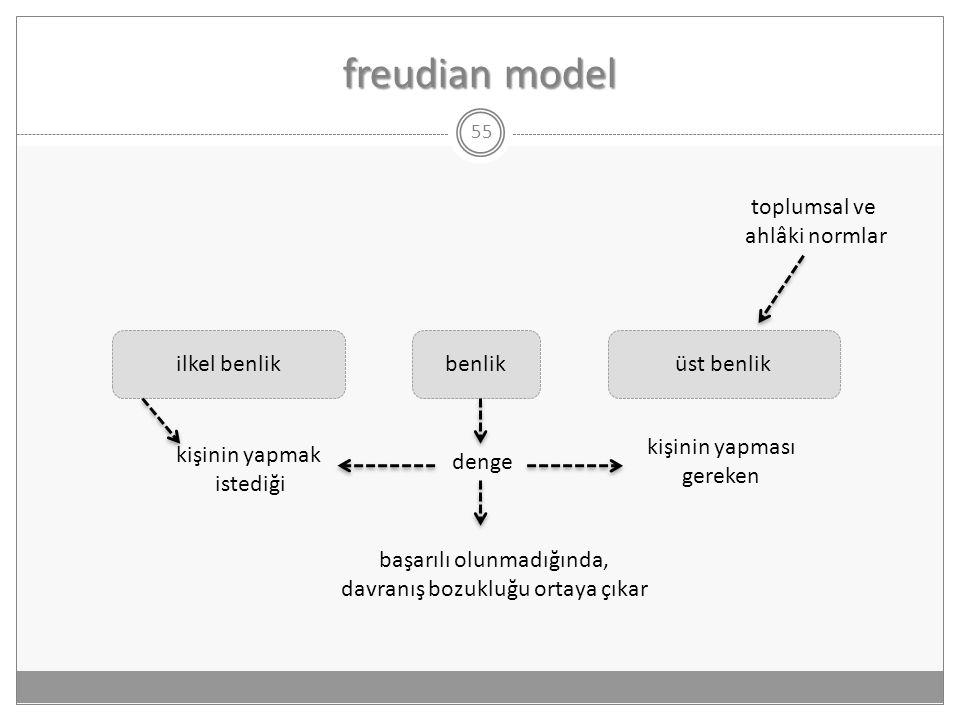 freudian model 55 ilkel benlikbenliküst benlik kişinin yapmak istediği denge kişinin yapması gereken başarılı olunmadığında, davranış bozukluğu ortaya