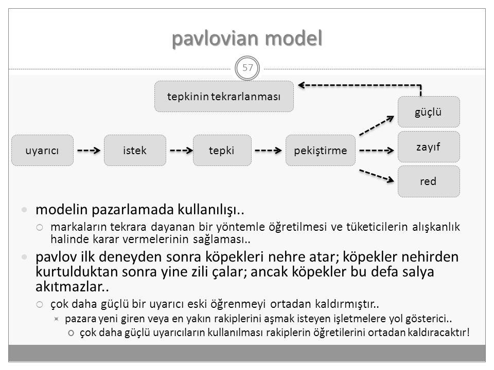 pavlovian model 57  modelin pazarlamada kullanılışı..  markaların tekrara dayanan bir yöntemle öğretilmesi ve tüketicilerin alışkanlık halinde karar