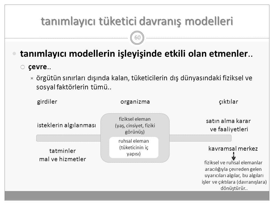 tanımlayıcı tüketici davranış modelleri 60  tanımlayıcı modellerin işleyişinde etkili olan etmenler..  çevre..  örgütün sınırları dışında kalan, tü