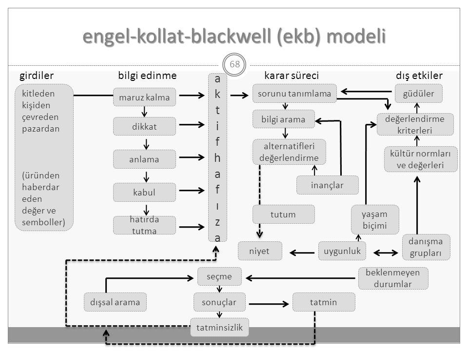 engel-kollat-blackwell (ekb) modeli 68 girdilerbilgi edinmekarar sürecidış etkiler dikkat anlama kabul hatırda tutma aktifhafızaaktifhafıza alternatif