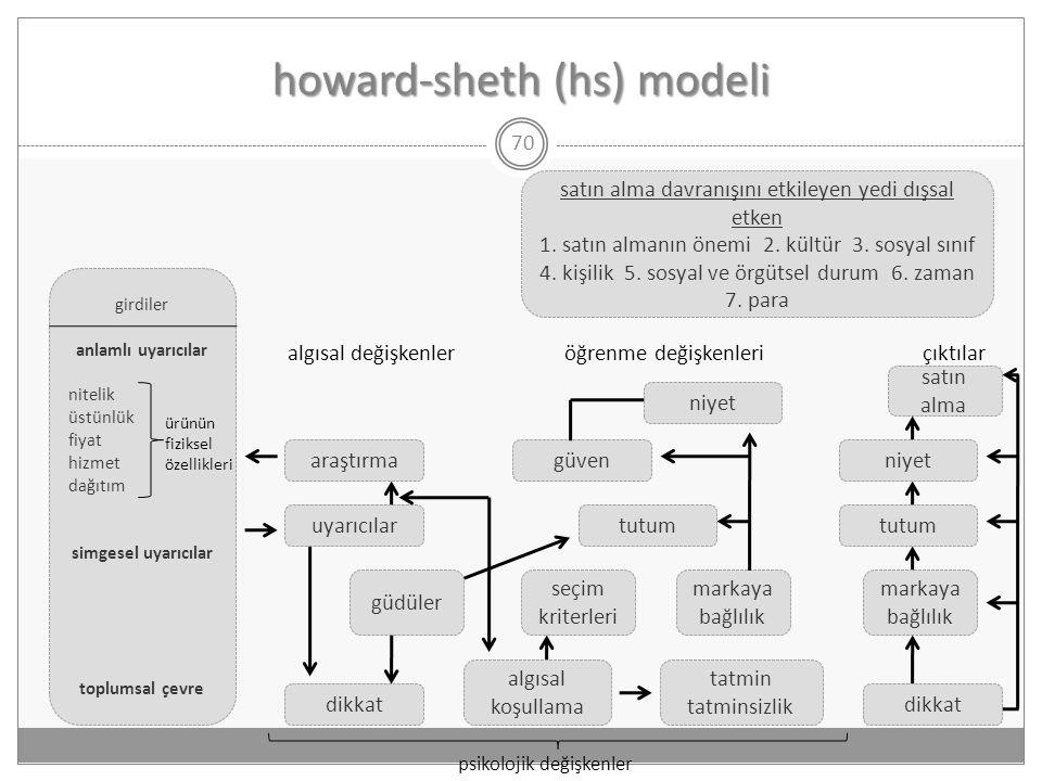 howard-sheth (hs) modeli 70 satın alma davranışını etkileyen yedi dışsal etken 1. satın almanın önemi 2. kültür 3. sosyal sınıf 4. kişilik 5. sosyal v