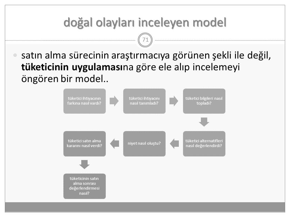 doğal olayları inceleyen model 71  satın alma sürecinin araştırmacıya görünen şekli ile değil, tüketicinin uygulamasına göre ele alıp incelemeyi öngö