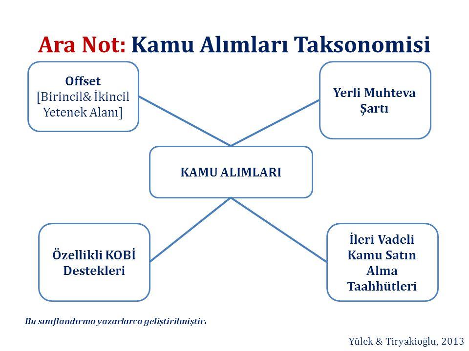 Ara Not: Kamu Alımları Taksonomisi Özellikli KOBİ Destekleri Offset [Birincil& İkincil Yetenek Alanı] İleri Vadeli Kamu Satın Alma Taahhütleri Yerli M