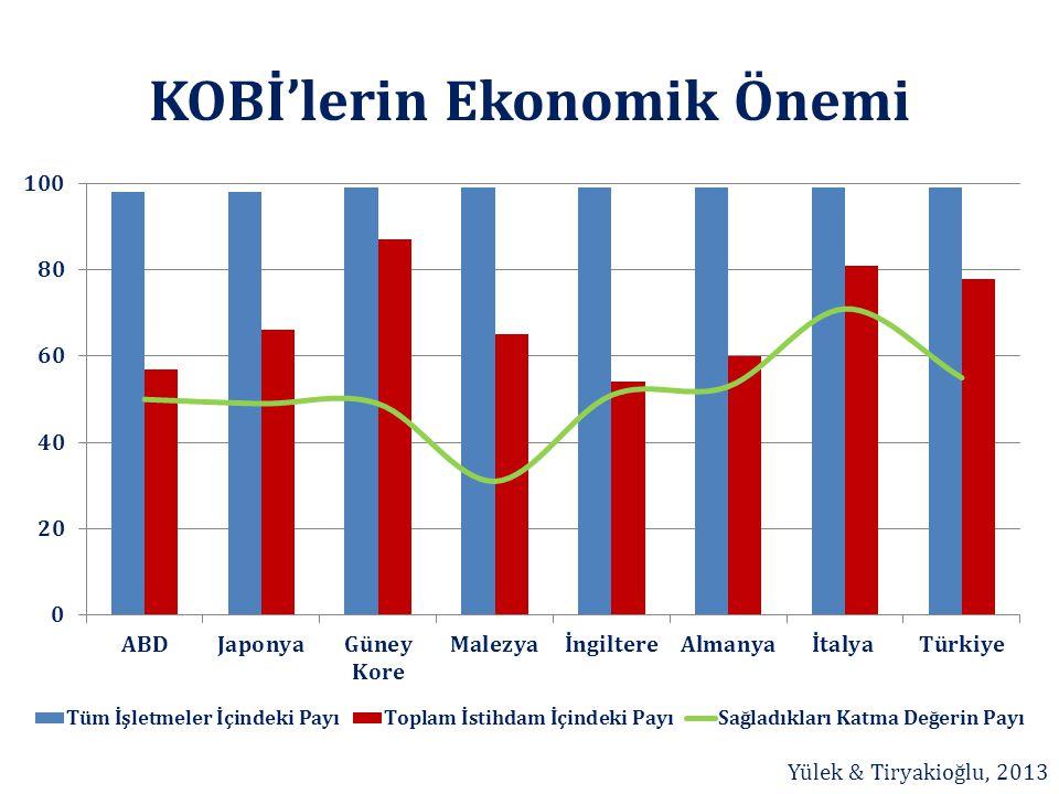 KOBİ'lerin Ekonomik Önemi Yülek & Tiryakioğlu, 2013